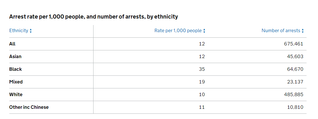 In the UK, Black people are 3 times likely to be arrested